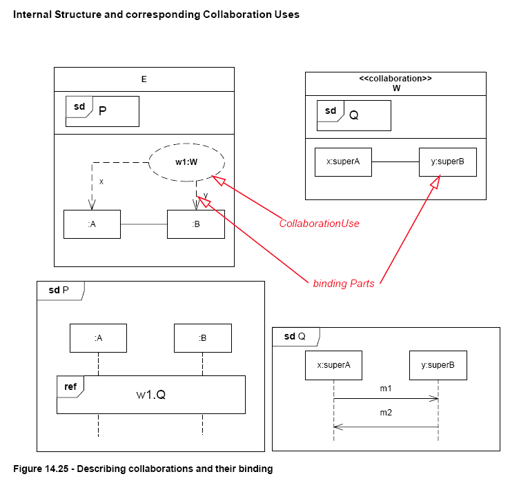 UML Superstructure Specification 2.2, Figure 14.25 (Page 514)